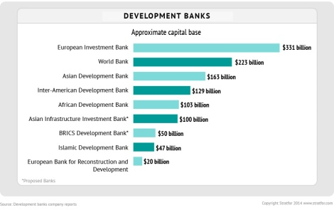capital-base-of-development-banks