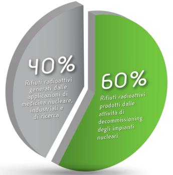 percentuale_tipologia_rifiuti_dn
